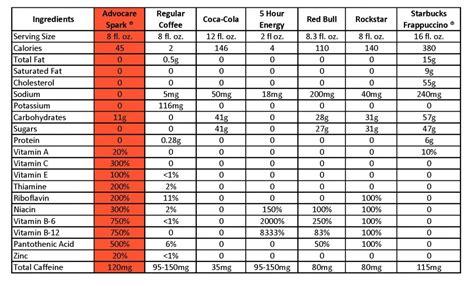 AdvoCare Spark Comparison Chart » 24 DAY CHALLENGE