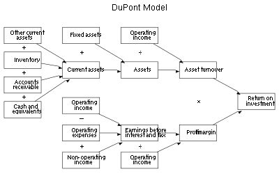 Dupont Model Roe