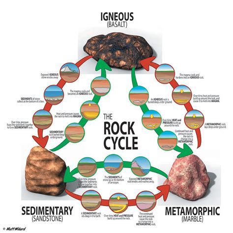 Section 3 1 The Rock Cycle by Room 611 Tuesday February 14 2012