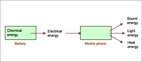 energy energy and how it changes: energy flow diagrams