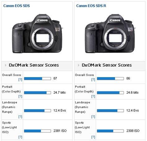 canon 5ds and 5ds r cameras tested at dxomark, compared