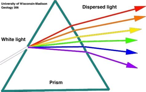 why dispersion takes place? quora
