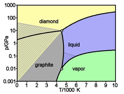 phase diagram of thermodynamics melting and cool as physics stack exchange
