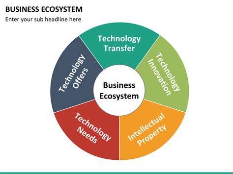 ecommerce ecosystem diagram business ecosystem powerpoint template sketchbubble