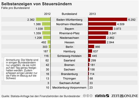 Musterbrief Selbstanzeige Steuern Schweiz Infografik Zahl Der Steuer Selbstanzeigen Nahm 2013 Deutlich Zu Statista