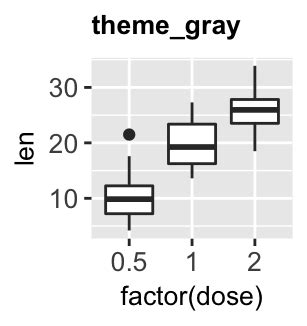 ggplot theme gray ggplot cheat sheet for great customization articles sthda