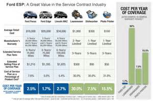 Ford Service Plan Extended Service Plan