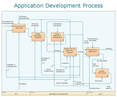 software development workflow diagram conceptdraw sles business process diagrams