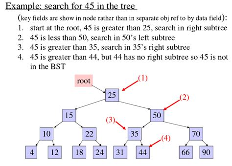 Binary Search Base Binary Search Tree Set 1 Search And Geeksforgeeks