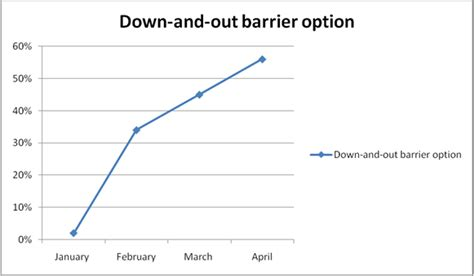 Fx Barrier Options A Comprehensive Guide Paket 2 Ebook options barrier forex