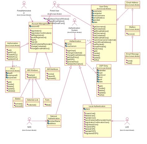 uml diagram exles qa focus study documents print all