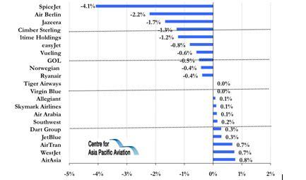 airasia yahoo finance airasia up on bullish outlook euro lccs extend losses