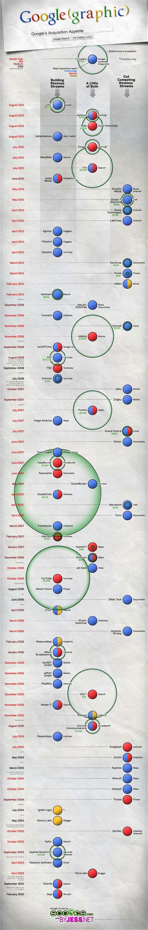 google images infographic infographic google s acquisition map digital buzz blog