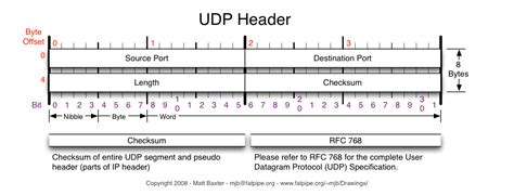 the ip header checksum lectures labs