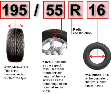 tyre manufacturing date guide. find car tyre age in month