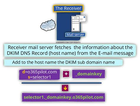 Office 365 Mail Host Name Dkim Flow In Office 365 Part 3 10 O365info