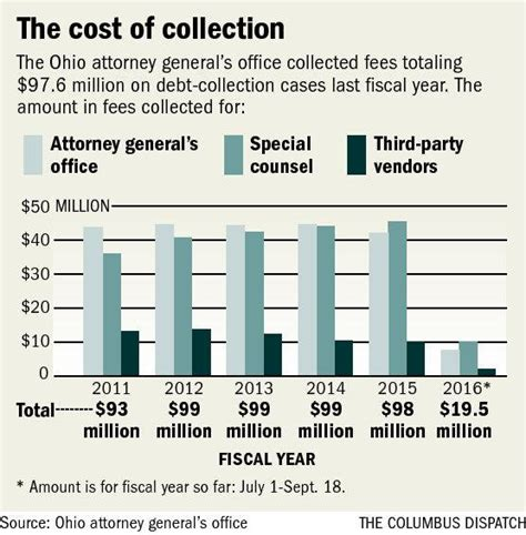 Ohio Fees For Debt Collection Questioned News The