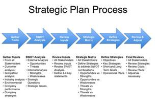 Strategic Business Development Plan Template Strategic Business Development Plan Template