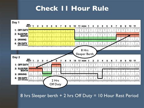 Sleeper Berth Provision Exle by Revised Hours Of Service For Drivers