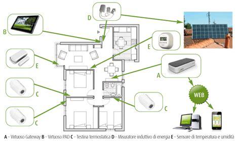 impianto wifi casa myvirtuoso home wireless home automation gateway