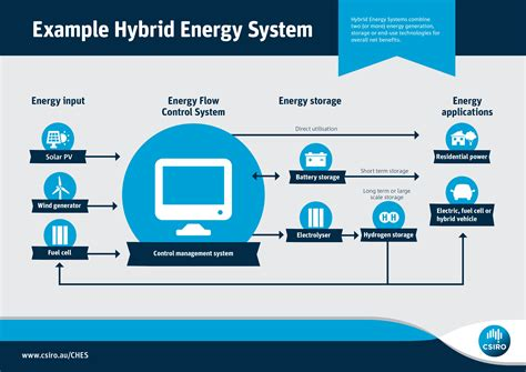 dust in the wind hybrids total energy cost hybridcars energy pick n mix are hybrid systems the next big thing