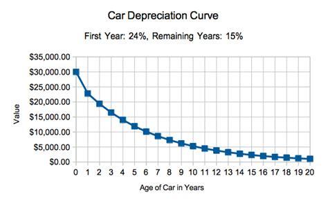 car depreciation calculator     car  worth