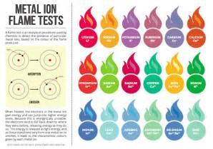 magnesium color compound interest metal ion test colours chart