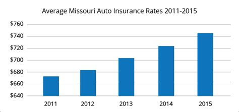 Best Car Insurance Rates in Kansas City, MO   QuoteWizard