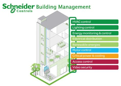 wiring diagram of building management system gallery