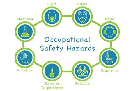 Occupational Hazard by Environmental Health And Safety Compliance Ehqs
