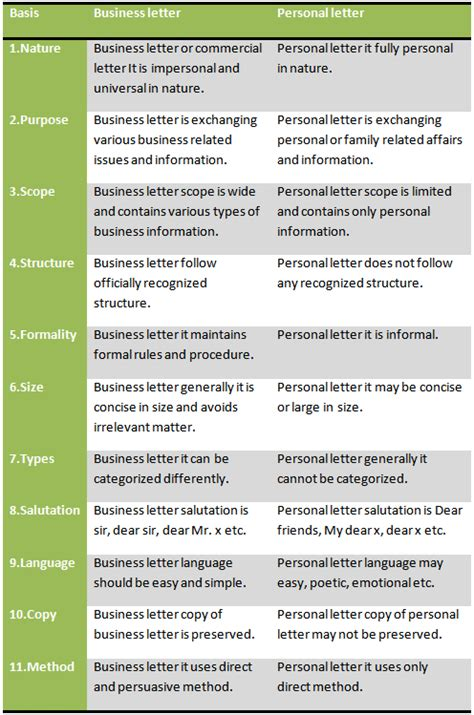 Differences Between A Business Letter And A Technical Memo difference between business letter and personal letter