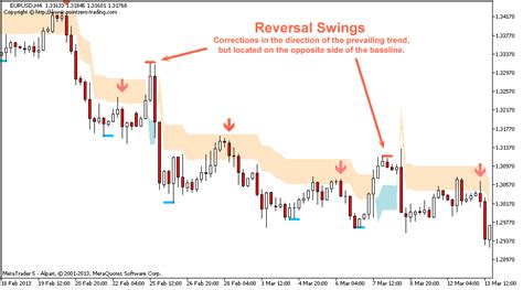 swing trading indicators mt4 swing trading metatrader mt4 mt5 indicator