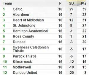 Scottish Premier League Table by Celtic Fans Can T Wait For Rangers To Return To The