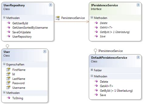 repository pattern and unit testing das repository pattern anhand eines beispiels inkl tests