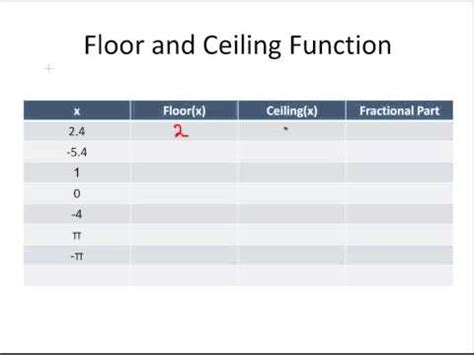 Ceiling Function Graph by Floor And Ceiling Functions