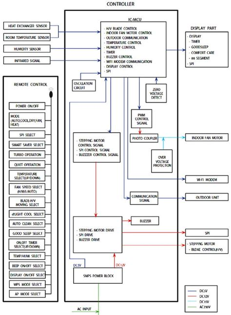 samsung split ac wiring diagram 31 wiring diagram images
