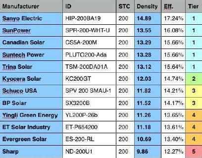 highest wattage solar panels 2017 efficiency of solar energy harvesting construction21