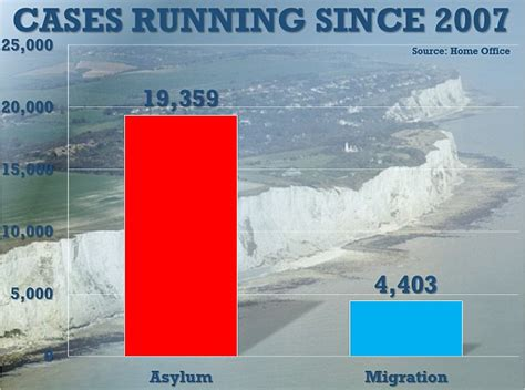 19 may 2016 news archive daily mail online nearly 20 000 asylum case still haven t been settled