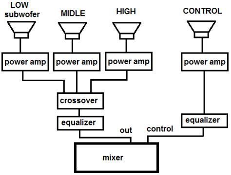 Mixer Lapangan urutan instalasi audio sound system untuk konser di lapangan