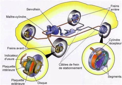 Comment Arreter Assurance Voiture comment arreter une voiture sans frein