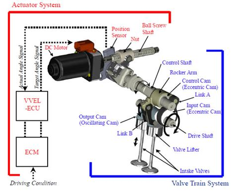 the engine valve technology variable cylinder automotive fundamental assignment infiniti brakes engine