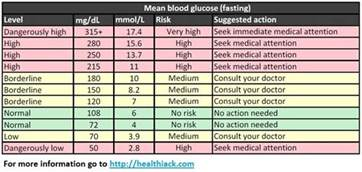 what color is your blood before it hits the air what is normal blood sugar level