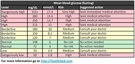blood glucose levels table what is normal blood sugar level