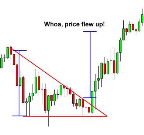 triangle pattern in forex how to trade triangle chart patterns in forex