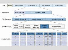 Linux磁盘,文件系统管理--创建文件系统-懂客-dongcoder.com Gfs2