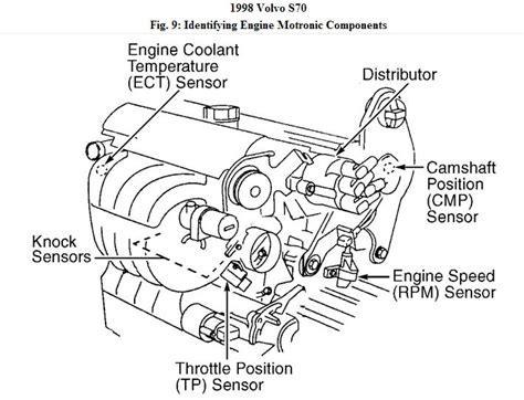 98 volvo s70 stereo wiring 98 volvo xc90 wiring diagram