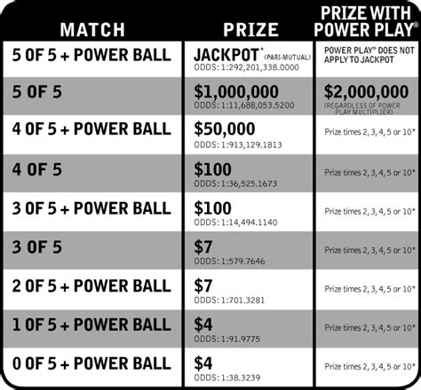 How To Win Money On Powerball - powerball oregon lottery