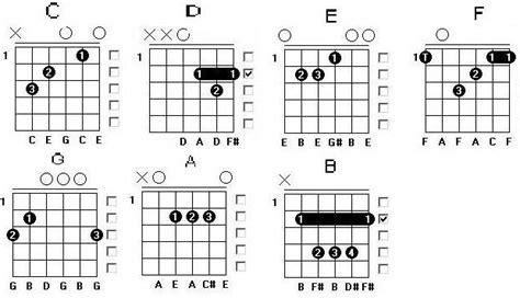 belajar kunci gitar ungu demi waktu guitar lusi triyani