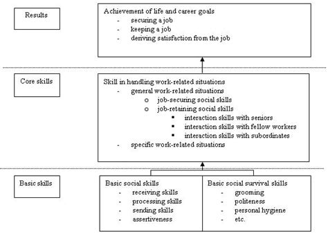 Social Skills Worksheets Adults by Social Skills Worksheets Worksheets