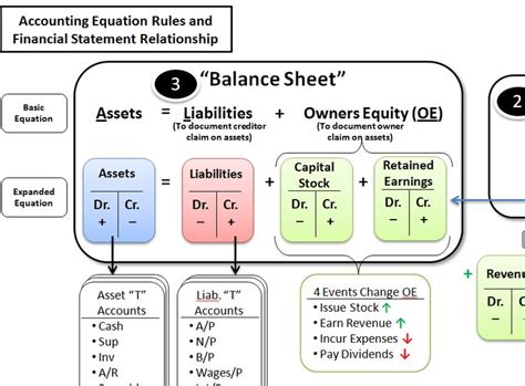 Credit Balance Formula A Simple Reference Guide To Help Students Learn The Accounting Equation Debit And Credit